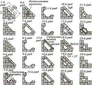 схема порядовка углового камина