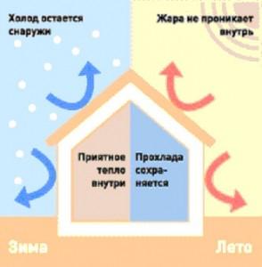 газобетон и теплопроводность