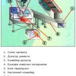 Оборудование для получения бетона