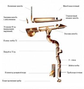 устройство системы водослива