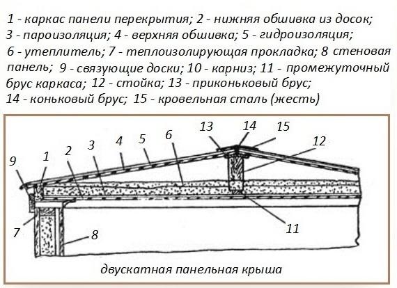 Схема утепления потолка бани