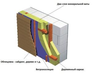 облицовка керамзитбетонных стен