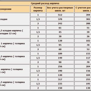 таблица расчета материала