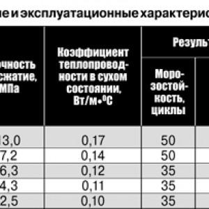 таблица плотности кладочного раствора