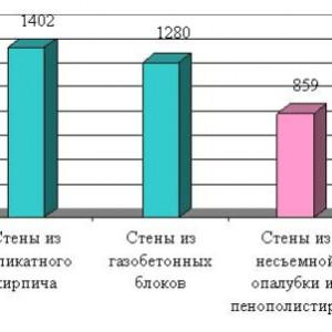 таблица сравнительных затрат
