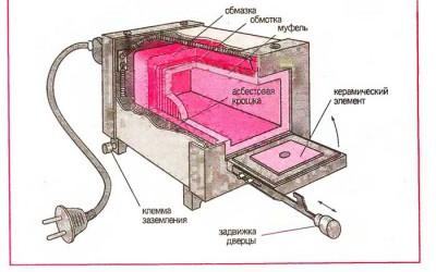 схема домашней мини печки для обжига кирпича