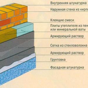 На фото видно в какой последовательности укладывается теплоизоляция