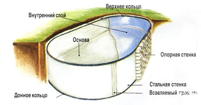 схема стандартного бассейна