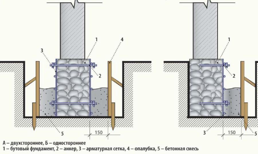 Устройство ленточных фундаментов стен Подольский район