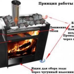 принцип работы банной металлической печи