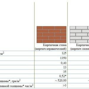 общая сводная таблица свойств