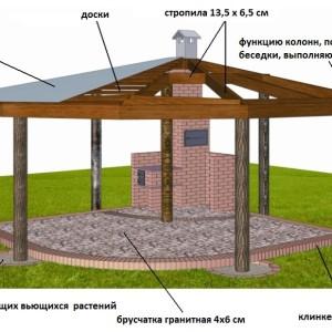 защита крыши беседки