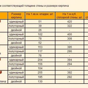 таблица расчета расхода кирпича