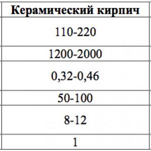 таблица прочности материала