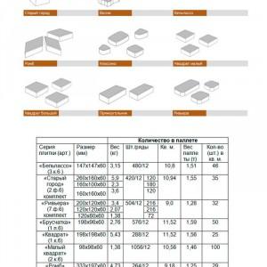 таблица свойств тротуарной плитки