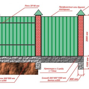 Схема кирпичного забора из профнастила.