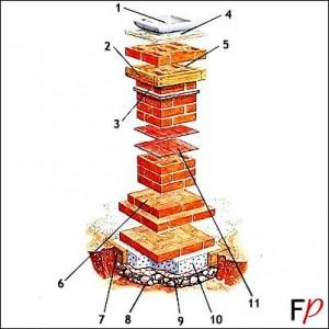 Схема кладки колонны их кирпича для забора: подробная структура