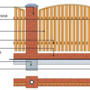 Схема устройства забора из кирпича и дерева.