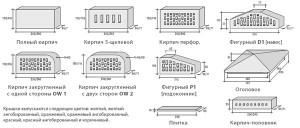 свойства клинкерного кирпича