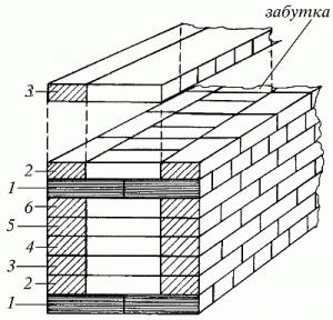 Схема перевязки кладки