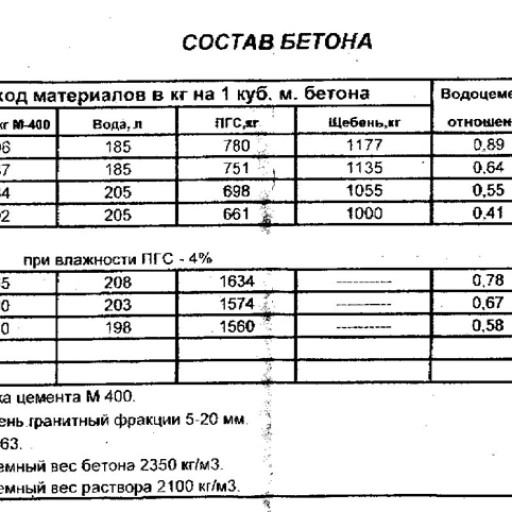 бетон м200 рецепт