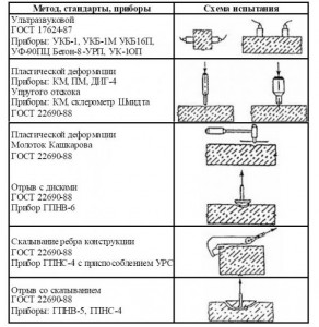 методы контроля прочности бетона