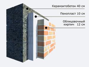 облицовка стены кирпичом