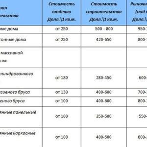 таблица- расчет себестоимость дома