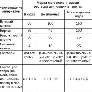 показатели качества для расчета