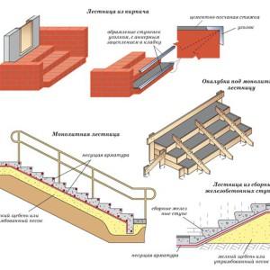 строительство кирпичной лестницы