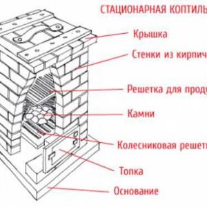 схема стационарной коптильни
