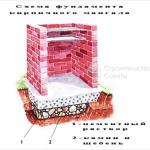 схема фундамента кирпичный мангал