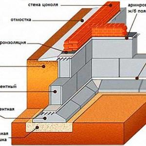 схема выкладки углов цоколя