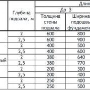 таблица расчета фундамента