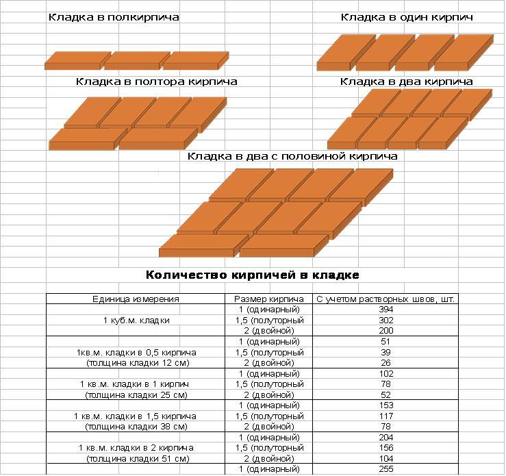 схема расчета количества кирпича