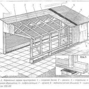 схема устройство крыши гаража