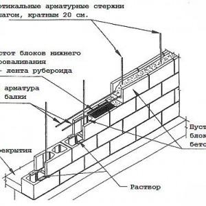 схема укладки стен гаража пример