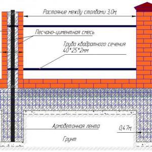 Технология установки кирпичных столбов