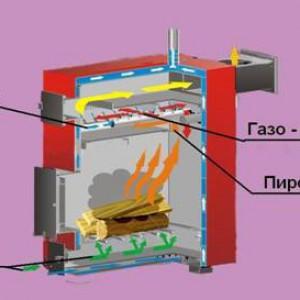 Технология изготовления пиролизной печи малой мощности.